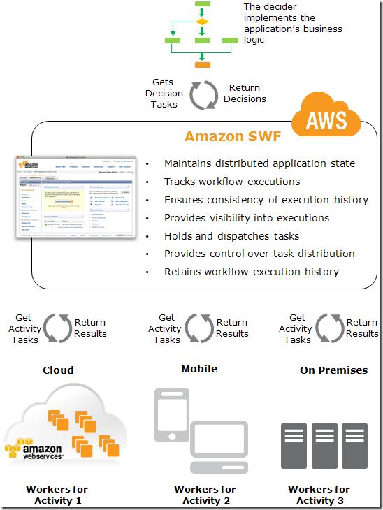"""关于""""异步"""",从Amazon的工作流框架中获得的思考"""