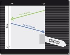 同步、异步转化和任务执行