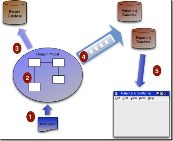 API设计:CQRS(命令查询职责分离)