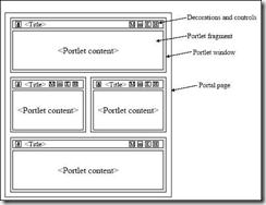 Web页面的聚合技术