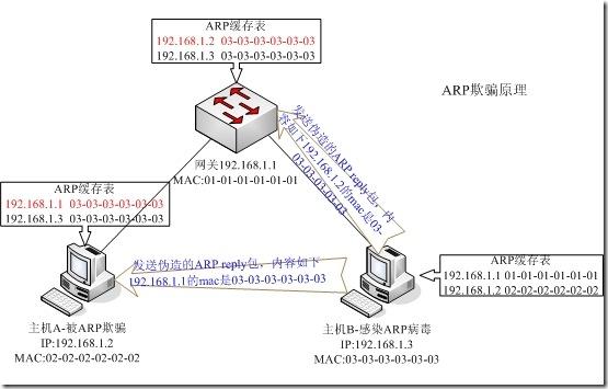 如何在局域网内抢带宽