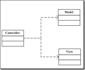 MVC框架的映射和解耦