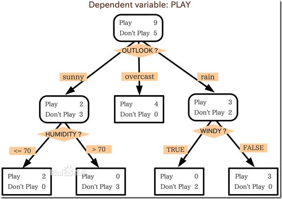 使用ID3算法构造决策树