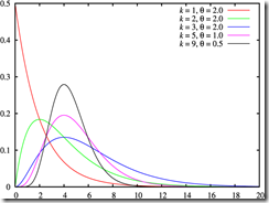 Gamma_distribution