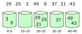 排序算法一览(下):归并类、分布类和混合类排序