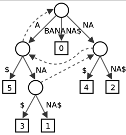 suffixTree