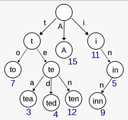 Trie树和其它数据结构的比较