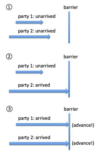java.util.concurrent并发包诸类概览