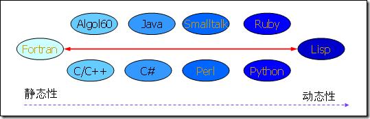 编程范型:工具的选择