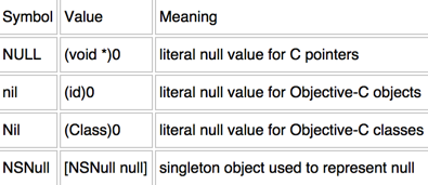 关于 if (someobject != null) 的问题