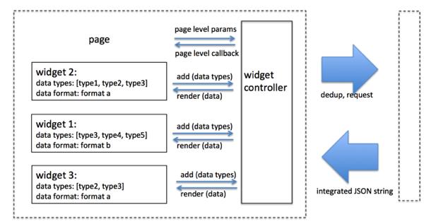 A page widgetization practice