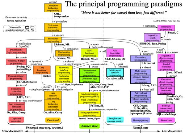 从Java和JavaScript来学习Haskell和Groovy(汇总)