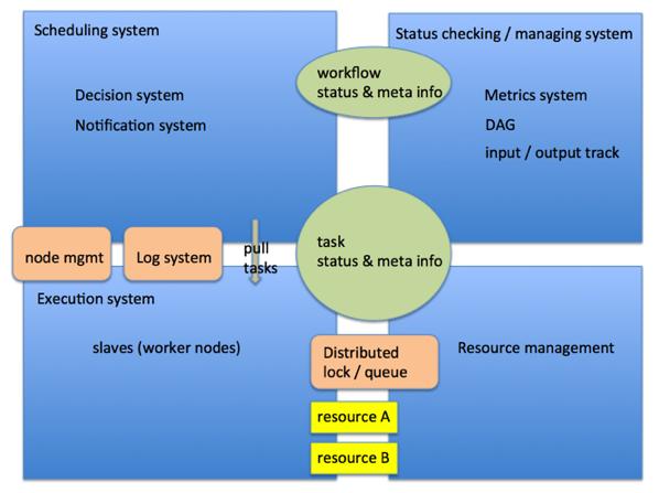 工作流系统的设计
