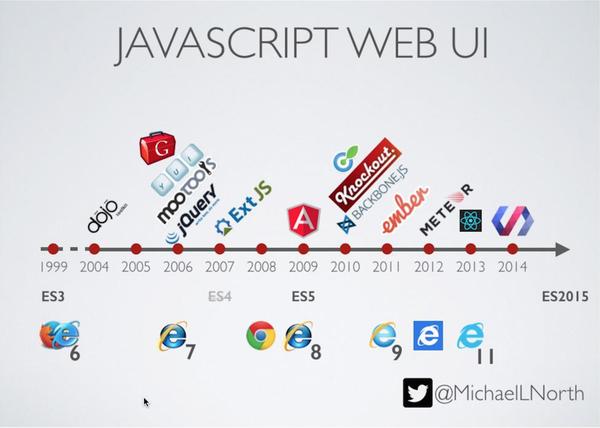 一些前端框架的比较(上)——GWT、AngularJS和Backbone.js