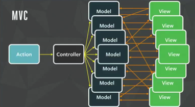 MVC_view_model_relations